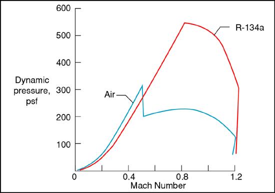 Maximum dynamic pressure is 550 psf (R-134a), 320 psf (Air)